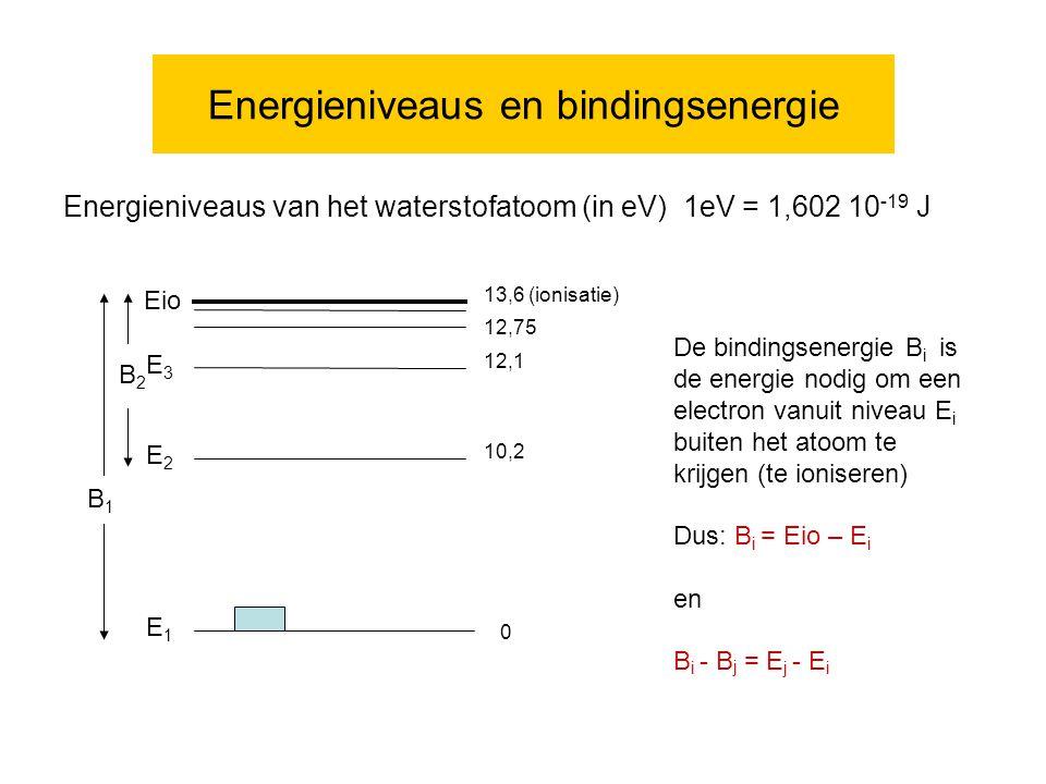 Energieniveaus en bindingsenergie