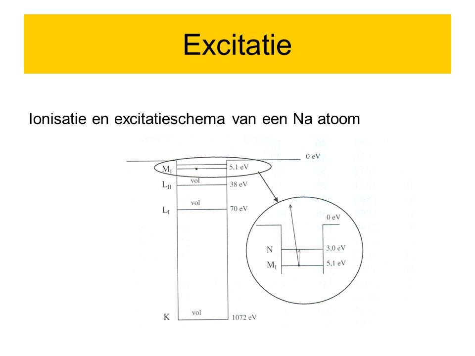 Excitatie Ionisatie en excitatieschema van een Na atoom 7