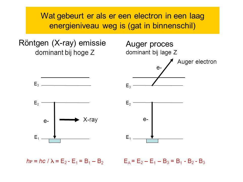 Röntgen (X-ray) emissie Auger proces