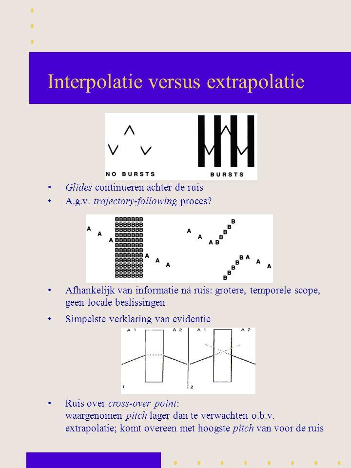 Interpolatie versus extrapolatie