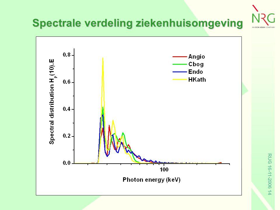 Spectrale verdeling ziekenhuisomgeving