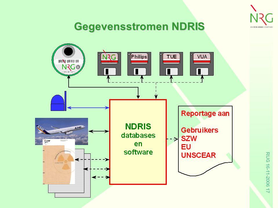 Gegevensstromen NDRIS