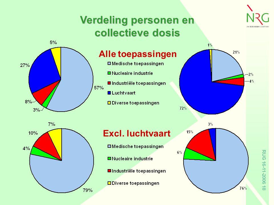 Verdeling personen en collectieve dosis
