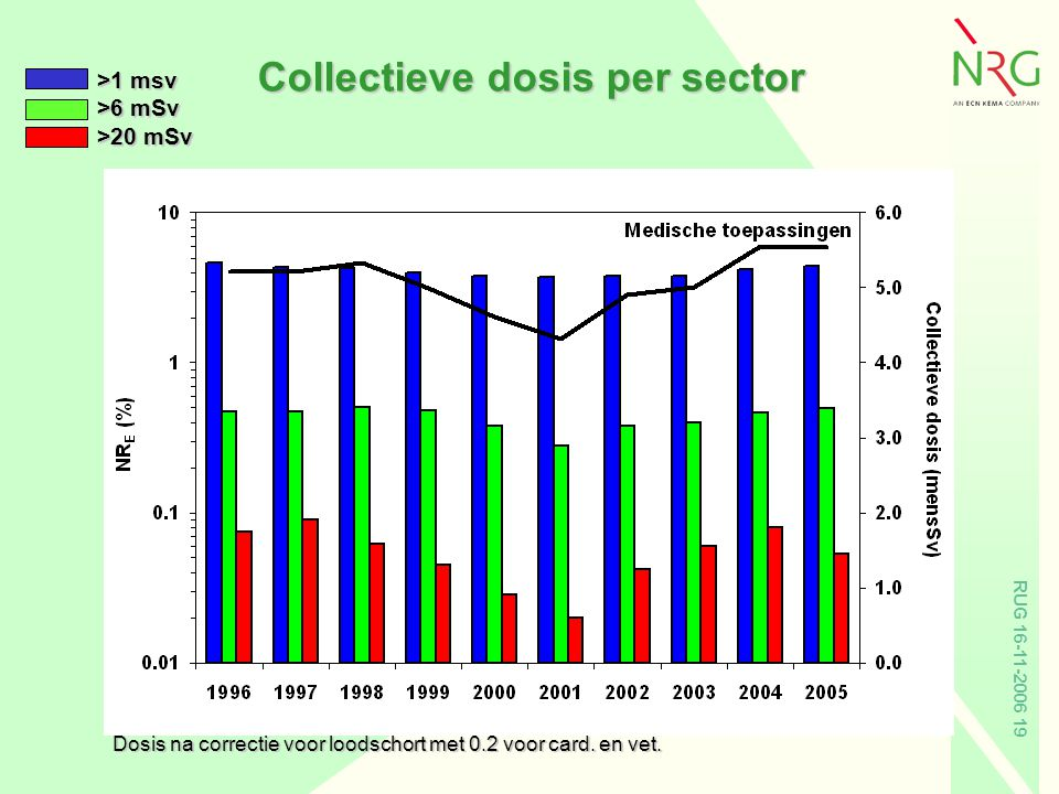 Collectieve dosis per sector