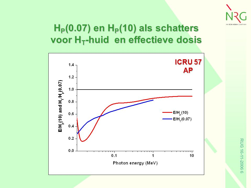 HP(0.07) en HP(10) als schatters voor HT-huid en effectieve dosis
