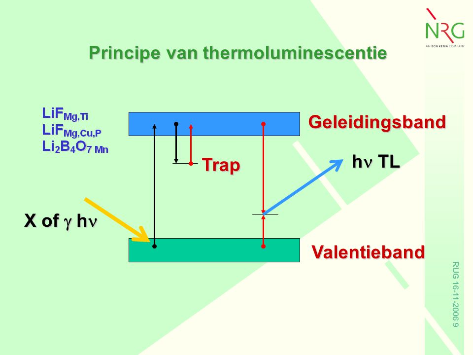 Principe van thermoluminescentie