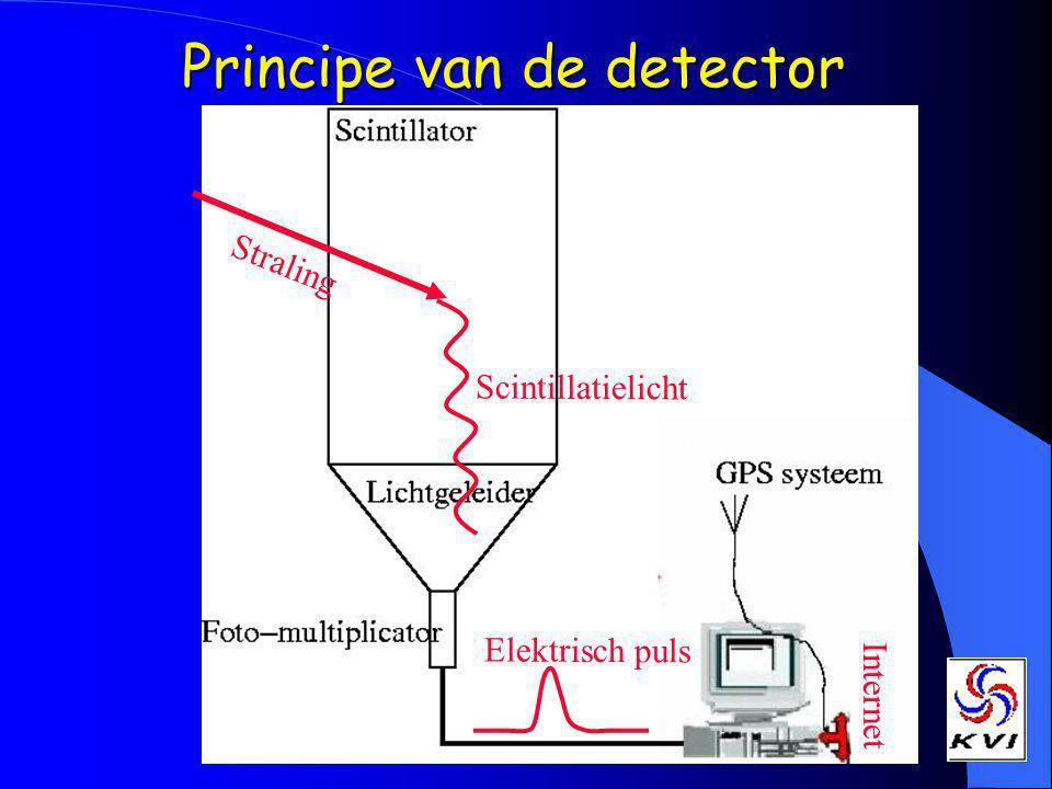 Principe van de detector