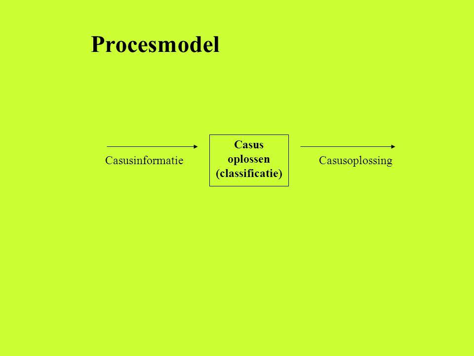 Casus oplossen (classificatie)