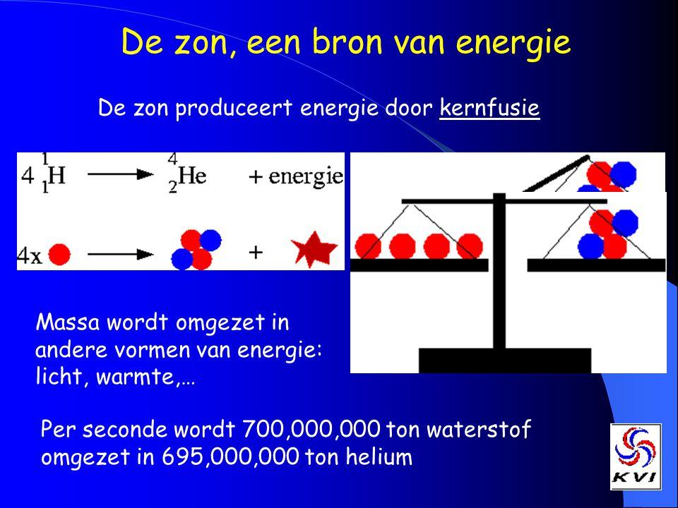 De zon, een bron van energie