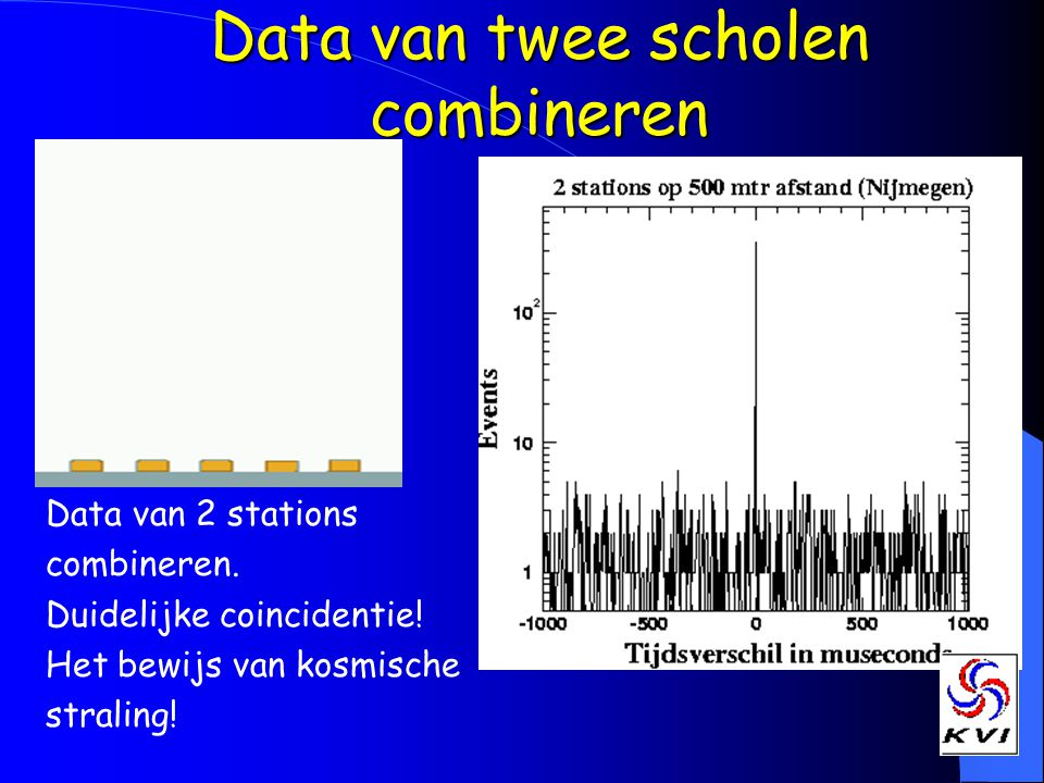 Data van twee scholen combineren