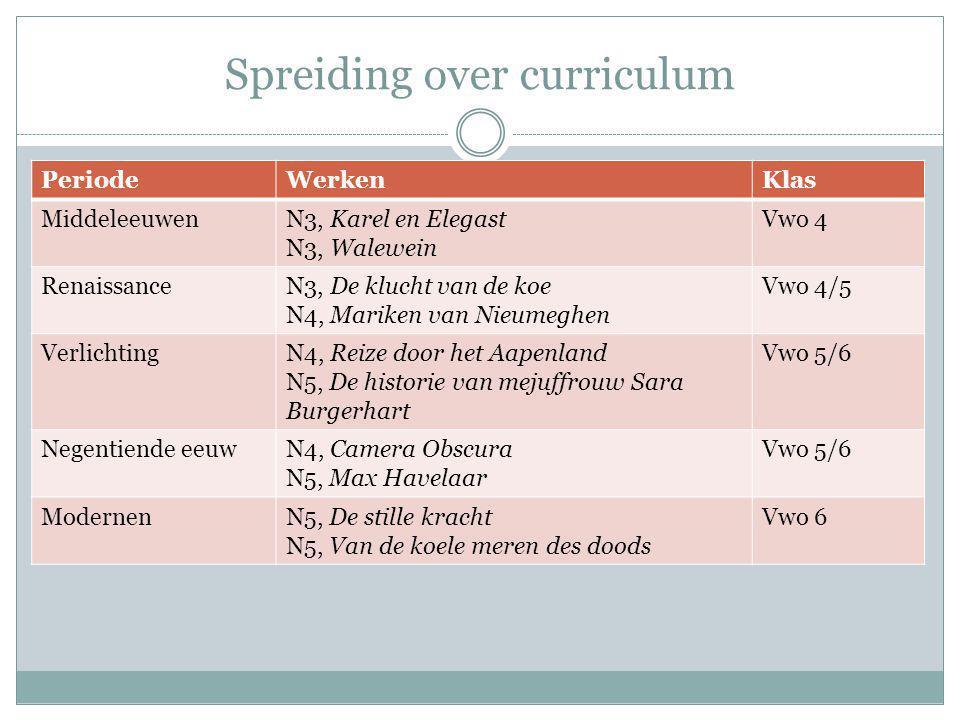 Spreiding over curriculum