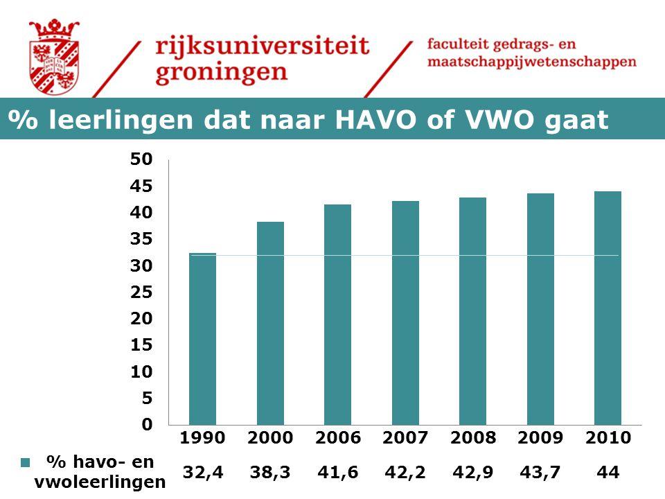 % leerlingen dat naar HAVO of VWO gaat