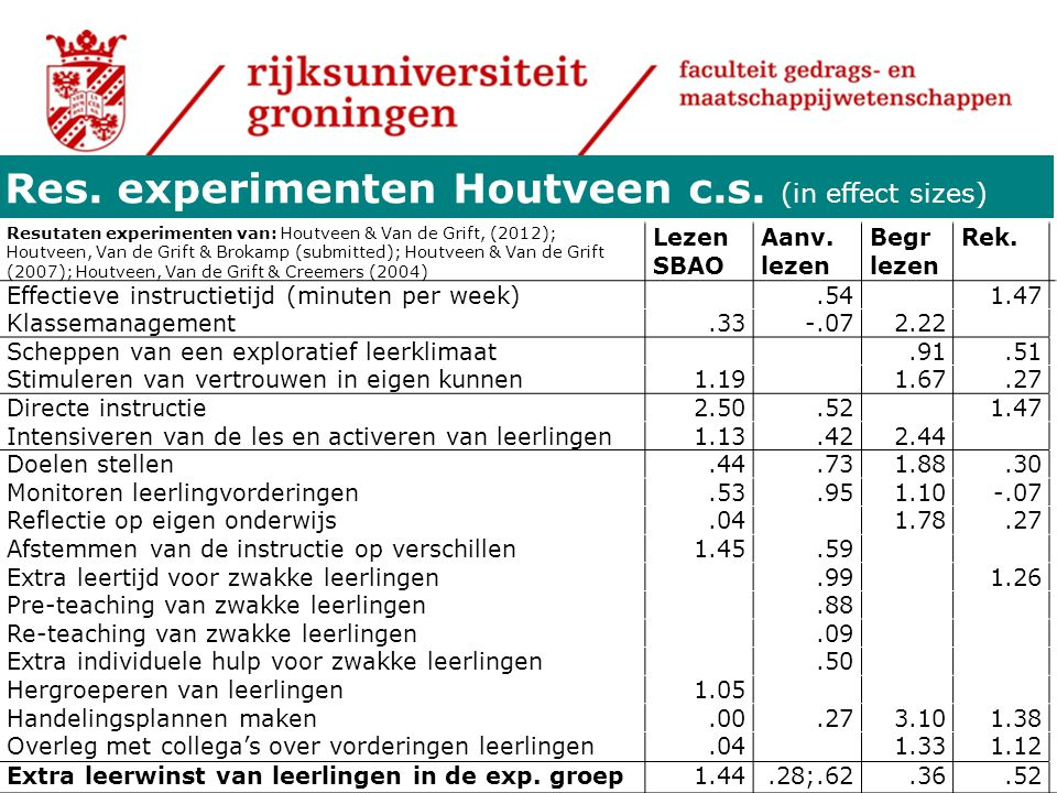 Res. experimenten Houtveen c.s. (in effect sizes)