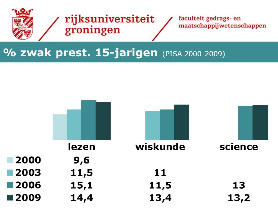 % zwak prest. 15-jarigen (PISA 2000-2009)