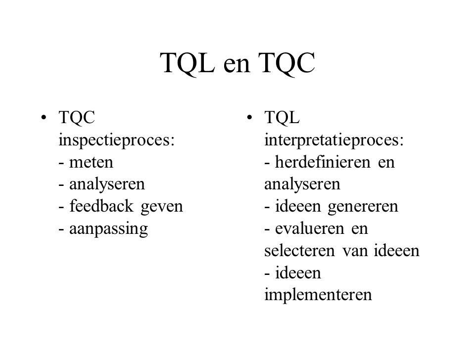 TQL en TQC TQC inspectieproces: - meten - analyseren - feedback geven - aanpassing.