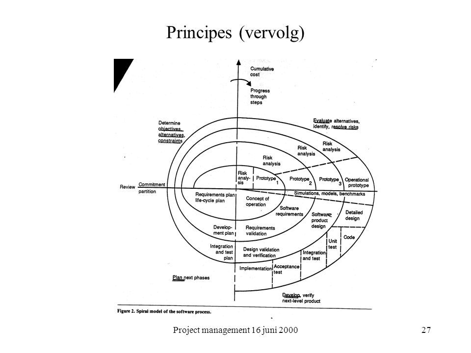 Project management 16 juni 2000