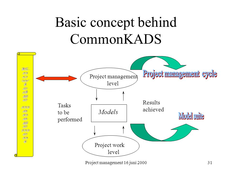 Basic concept behind CommonKADS
