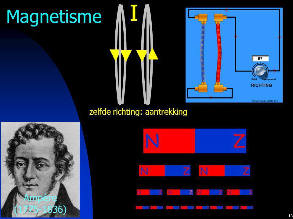 I I Magnetisme N Z Ampère (1775-1836) N Z