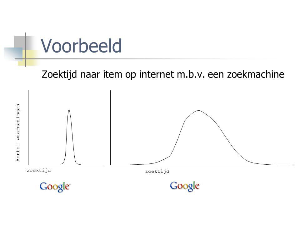 Voorbeeld Zoektijd naar item op internet m.b.v. een zoekmachine