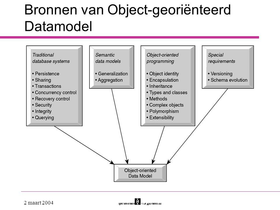 Bronnen van Object-georiënteerd Datamodel