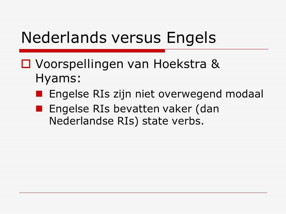 Nederlands versus Engels