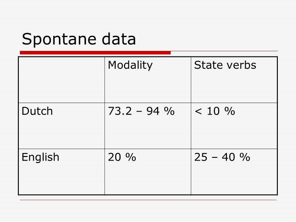 Spontane data Modality State verbs Dutch 73.2 – 94 % < 10 % English