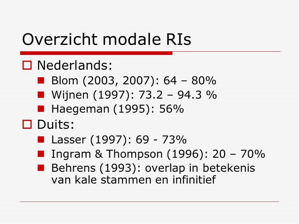 Overzicht modale RIs Nederlands: Duits: Blom (2003, 2007): 64 – 80%