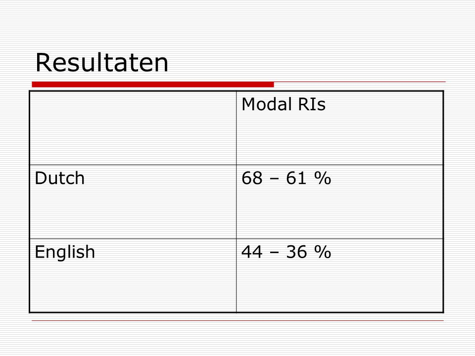 Resultaten Modal RIs Dutch 68 – 61 % English 44 – 36 %