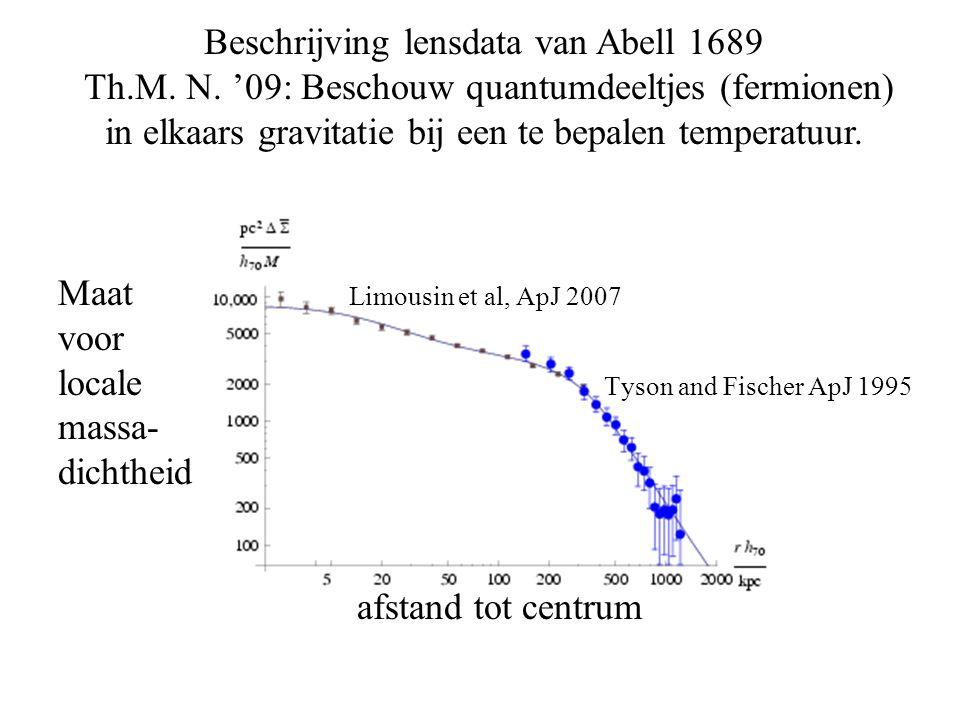 Beschrijving lensdata van Abell 1689