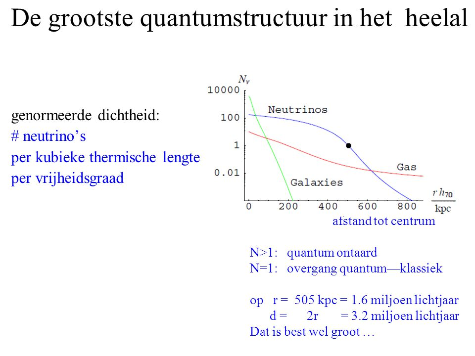De grootste quantumstructuur in het heelal