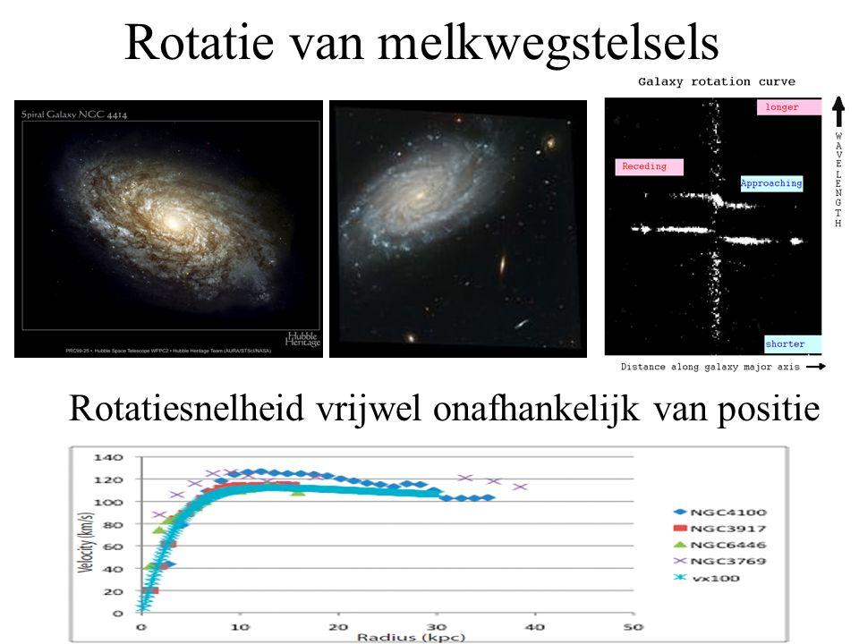 Rotatie van melkwegstelsels