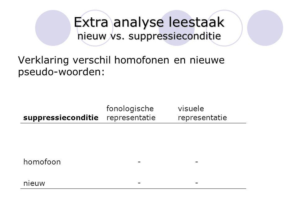 Extra analyse leestaak nieuw vs. suppressieconditie