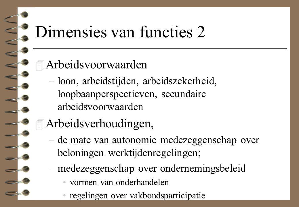 Dimensies van functies 2