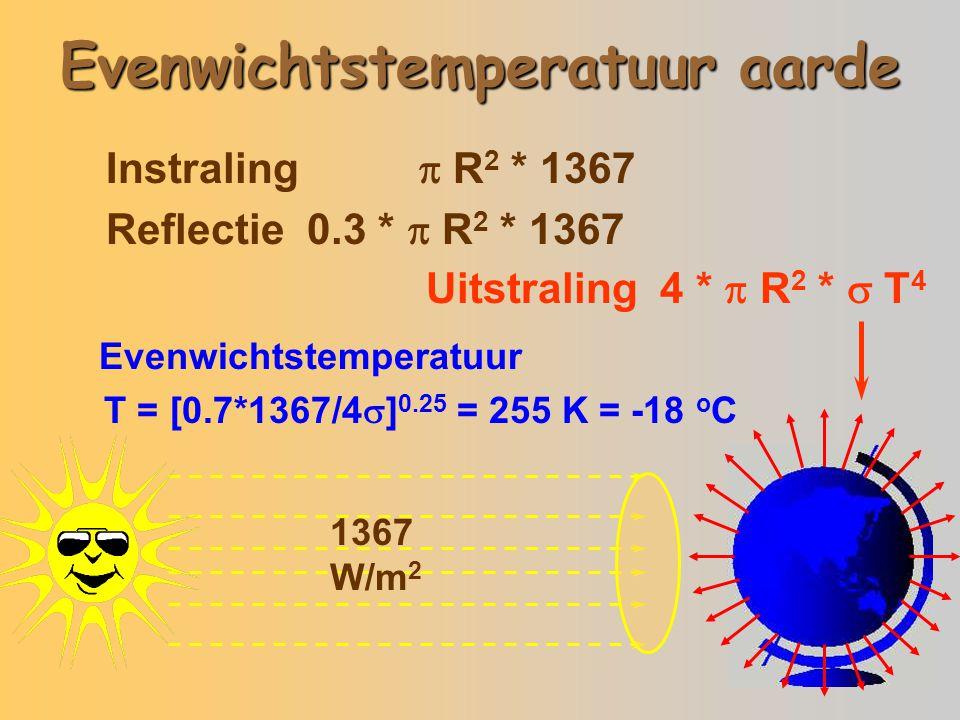 Evenwichtstemperatuur aarde