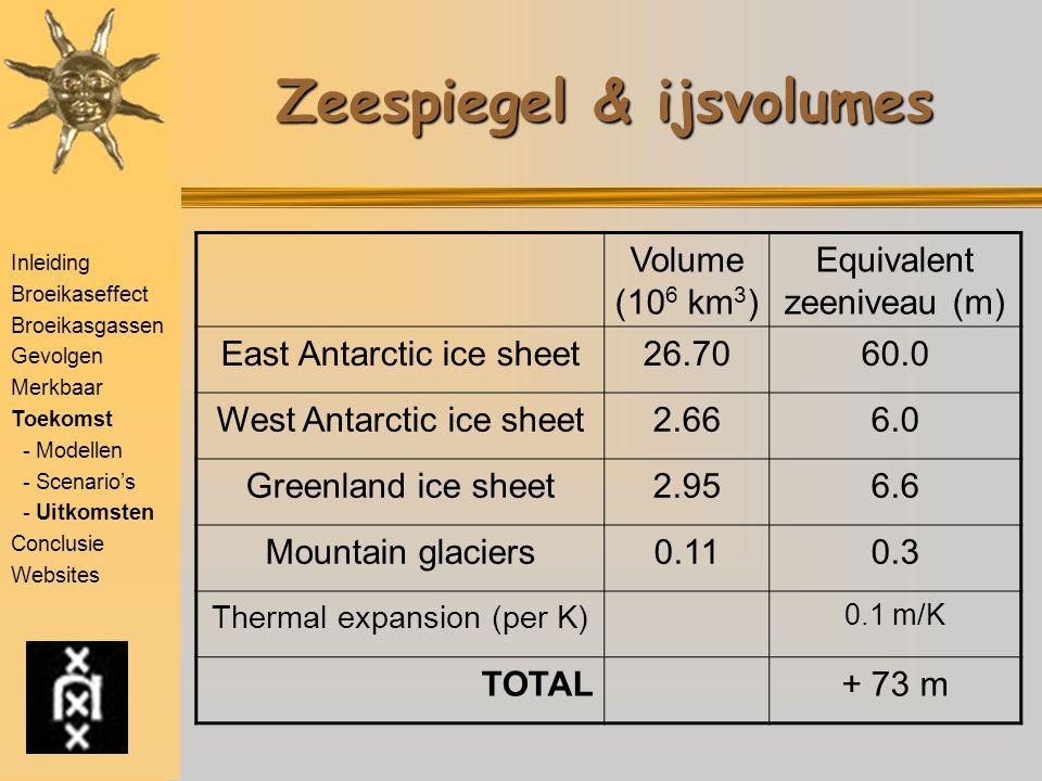 Zeespiegel & ijsvolumes