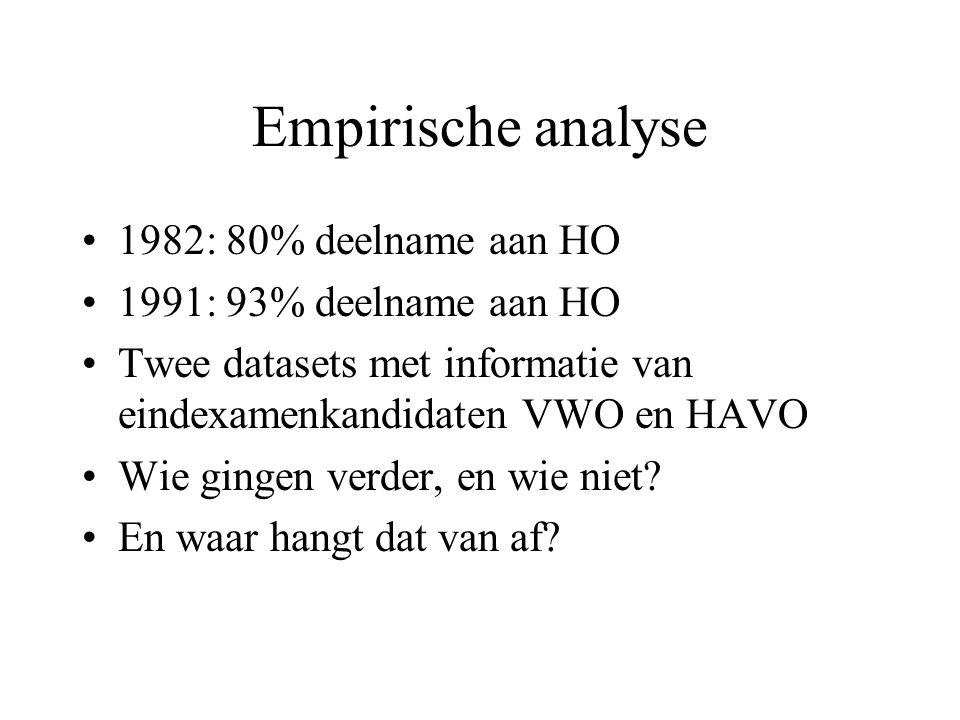 Empirische analyse 1982: 80% deelname aan HO 1991: 93% deelname aan HO