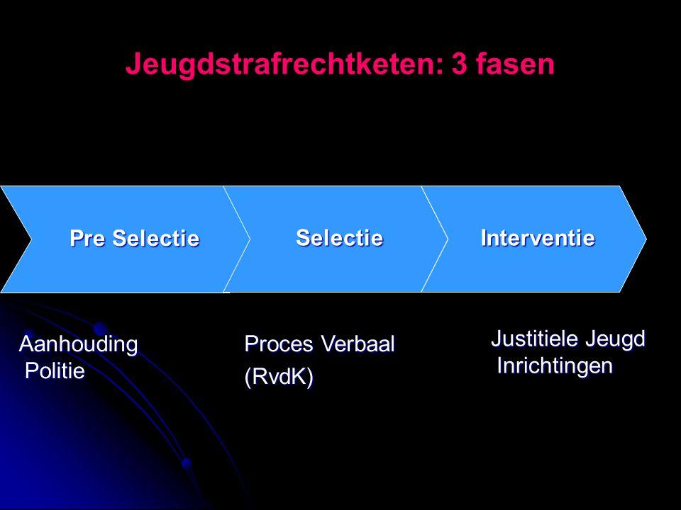 Jeugdstrafrechtketen: 3 fasen