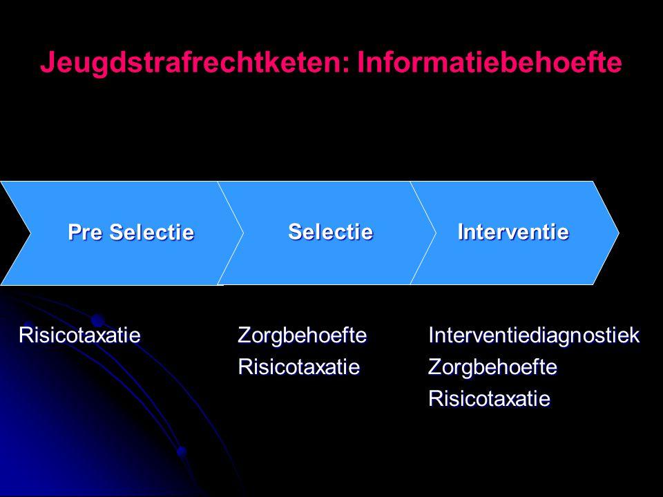 Jeugdstrafrechtketen: Informatiebehoefte