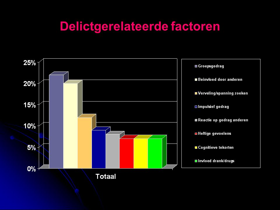 Delictgerelateerde factoren