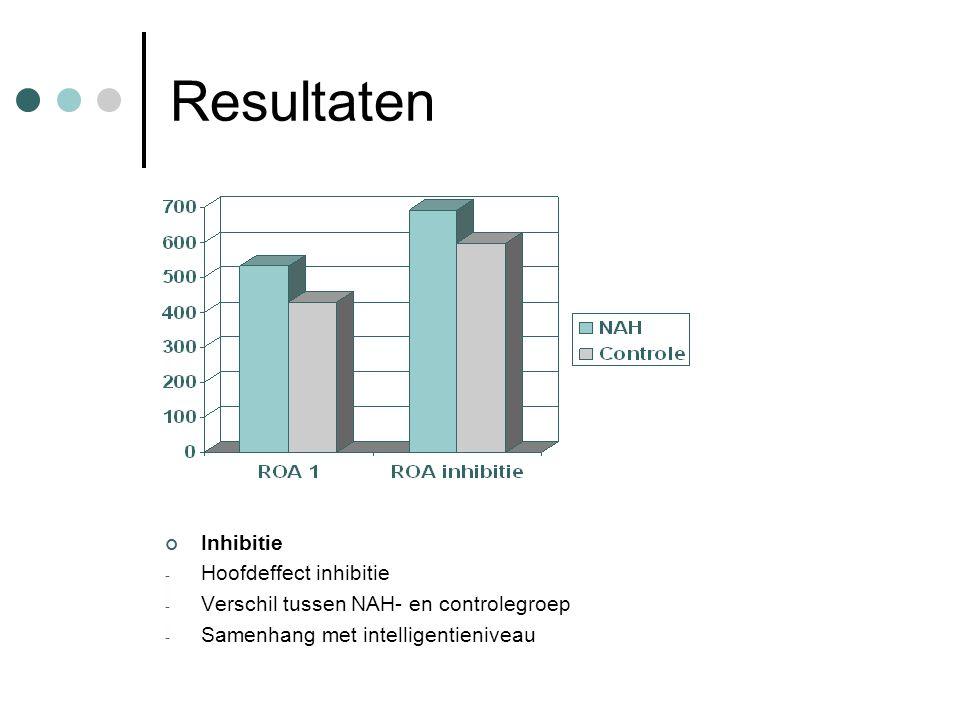 Resultaten Inhibitie Hoofdeffect inhibitie