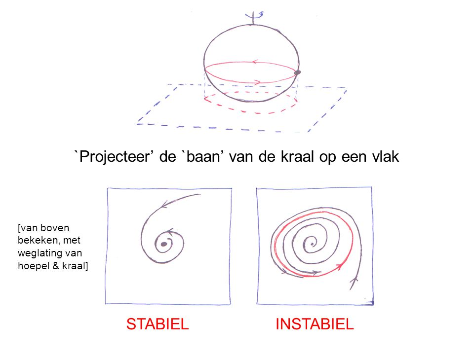 `Projecteer' de `baan' van de kraal op een vlak