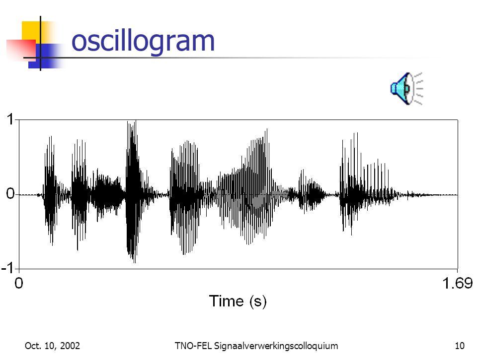 TNO-FEL Signaalverwerkingscolloquium