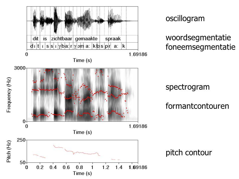 oscillogram woordsegmentatie foneemsegmentatie spectrogram formantcontouren pitch contour