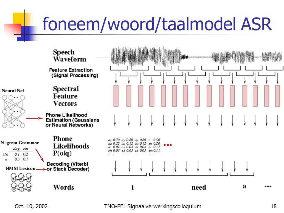 foneem/woord/taalmodel ASR