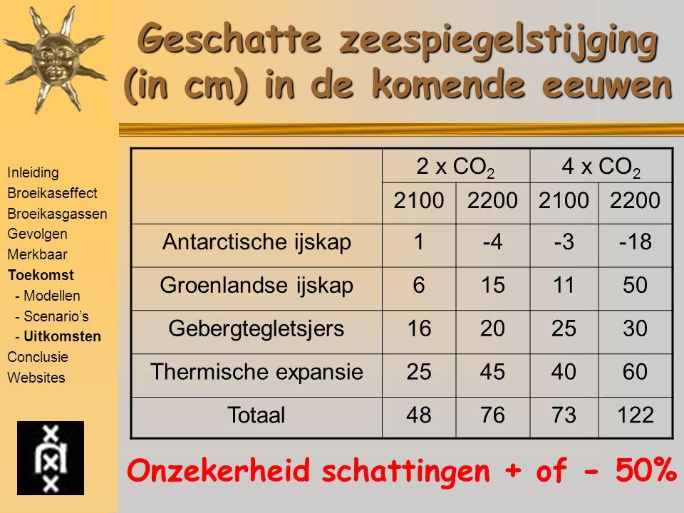 Geschatte zeespiegelstijging (in cm) in de komende eeuwen
