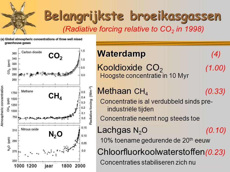 Belangrijkste broeikasgassen