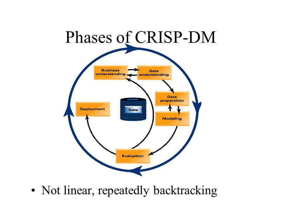 Phases of CRISP-DM Not linear, repeatedly backtracking