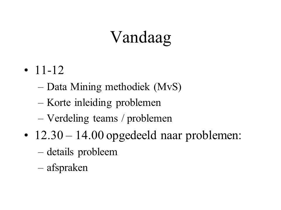 Vandaag 11-12 12.30 – 14.00 opgedeeld naar problemen: