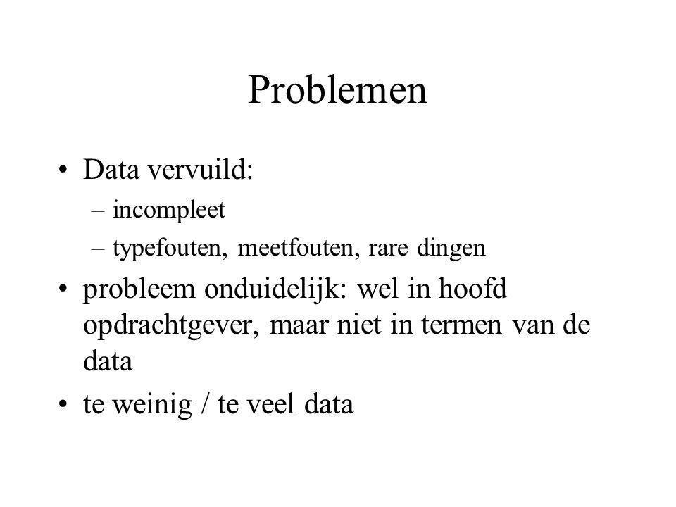 Problemen Data vervuild: