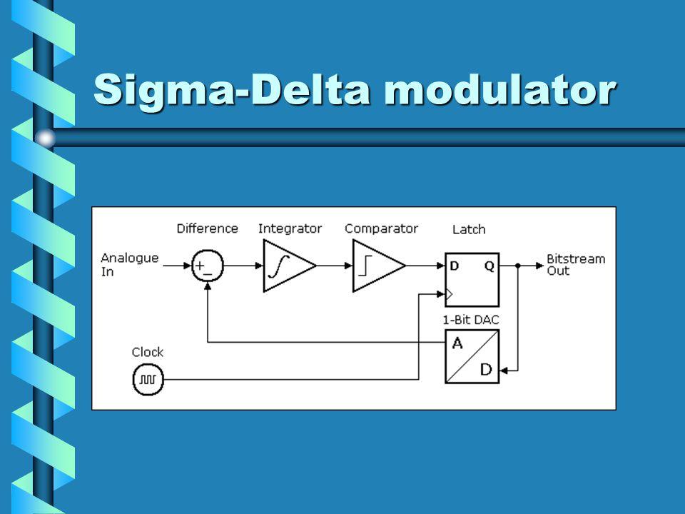Sigma-Delta modulator